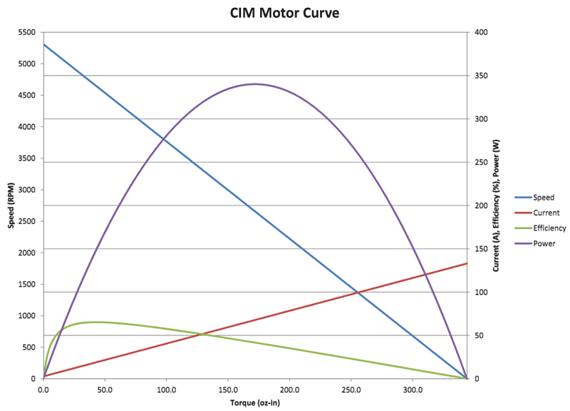 CIM Motor Curve